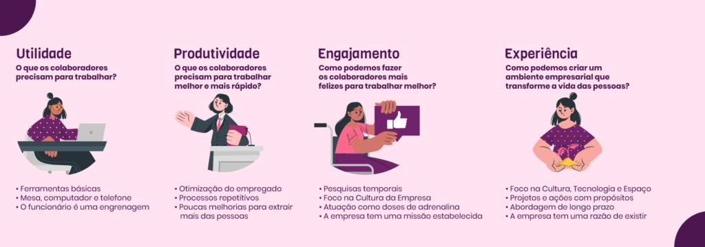 São 4 as eras da Employee Experience: utilidade, produtividade, engajamento e experiência